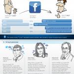 FaceBook eller Twitter ??